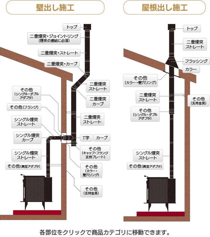 壁出し施工 屋根出し施工 煙突の各部位をクリックで商品カテゴリに移動できます。